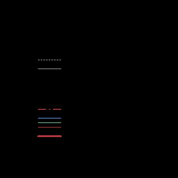 Custom Line Types